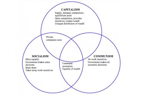 کاپیتالیسم، سوسیالیسم و کمونیسم چیست؟