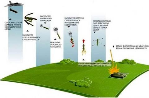 تست بمب خوشهای سیبییو-105