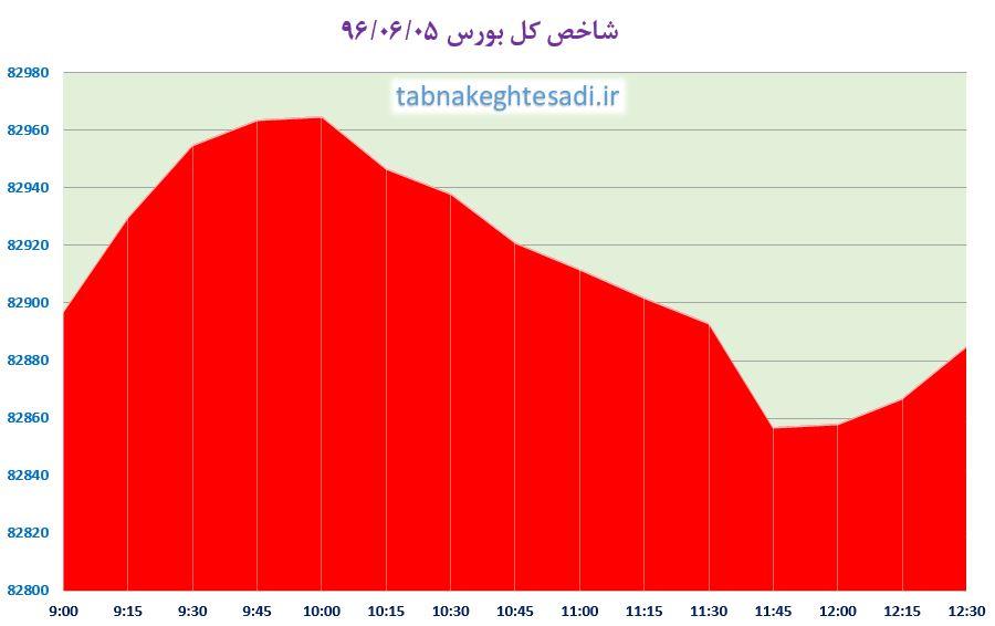 از «مهمترین عوامل افزایش بهای دلار» تا «پراید در عراق گران تر از بازار ایران»