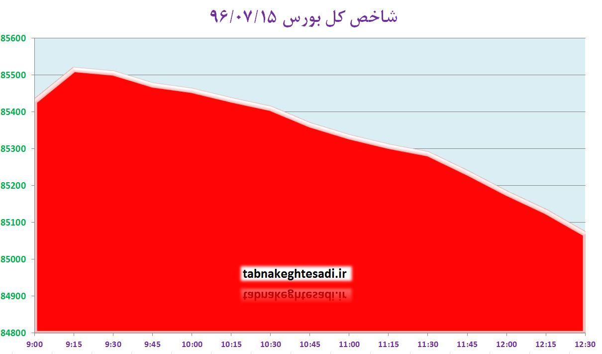 از «ثبت بالاترین قیمت نفت برای ایران» تا «بیکاری ۳۳ هزار آمریکایی به دلیل طوفان»