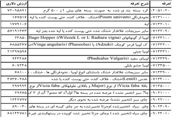 فهرست واردات کالاهای مشمول ارز رسمی +جدول