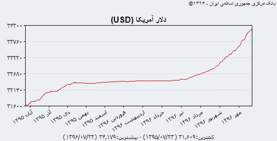 نبض قیمت دلار در بازار شنبه ۲۲ مهر + جدول و نمودار