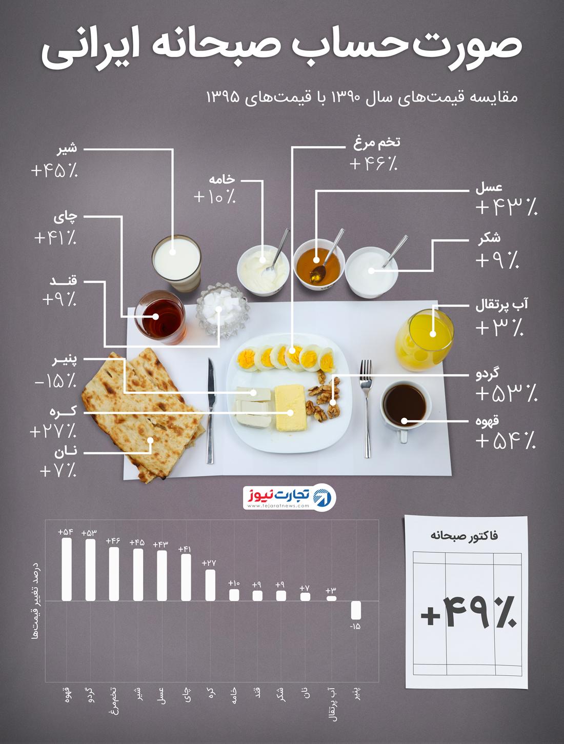 سفره صبحانه ایرانیها ۴۹ درصد آب رفت