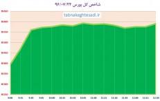 سومین سبزپوشی بورس جنب پل حافظ/ بازهم فولاد مبارکه پیشتاز رشد شاخص کل
