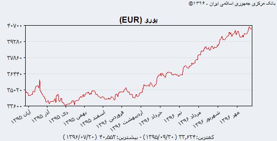 نبض قیمت دلار در بازار سهشنبه ۲۵ مهر + جدول و نمودار