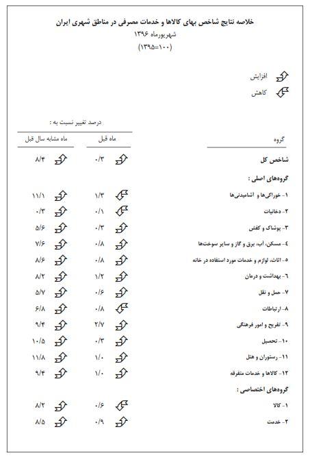 از «صعود هفت پله ای ایران در شاخص رقابت پذیری» تا «خسارت یک و نیم میلیون تومانی در کمین خریداران آیفون 8»