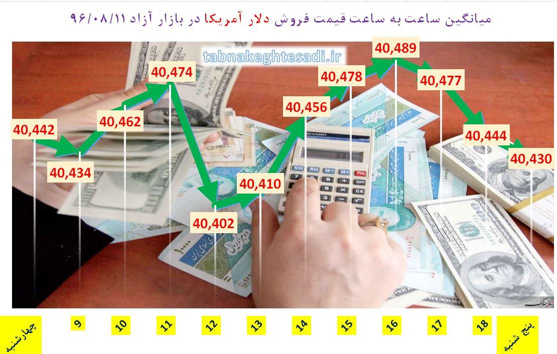 از «مخالفت مجلس با پرداخت سود نقدی سهام عدالت» تا «بیتکوین حلال برای کشورهای مسلمان»