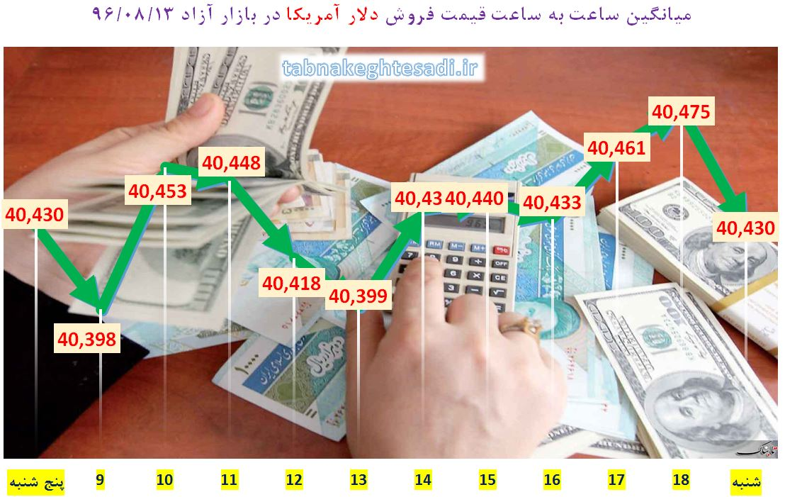 از «بهترین فرصت برای سرمایه گذاری در بازار طلا» تا «پاسخ زنگنه به ابهامات حضور توتال در ایران»