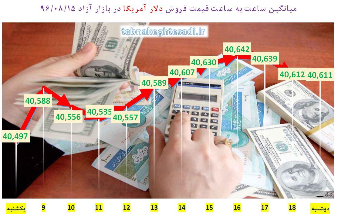 از «بیتوجهی بورس به سیگنالهای مثبت» تا «عبور نفت خام سبک ایران از مرز ۵۷ دلار»
