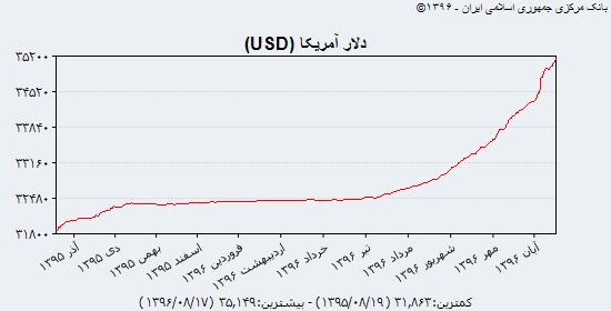 نبض قیمت دلار در بازار چهارشنبه ۱۷ آبان + جدول