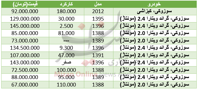قیمت خودرو سوزوکی در بازار + جدول