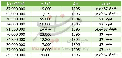 قیمت خودرو هایما در بازار + جدول