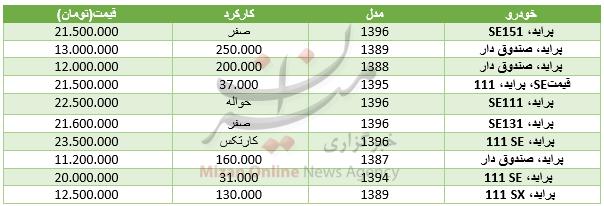 قیمت خودرو پراید در بازار + جدول