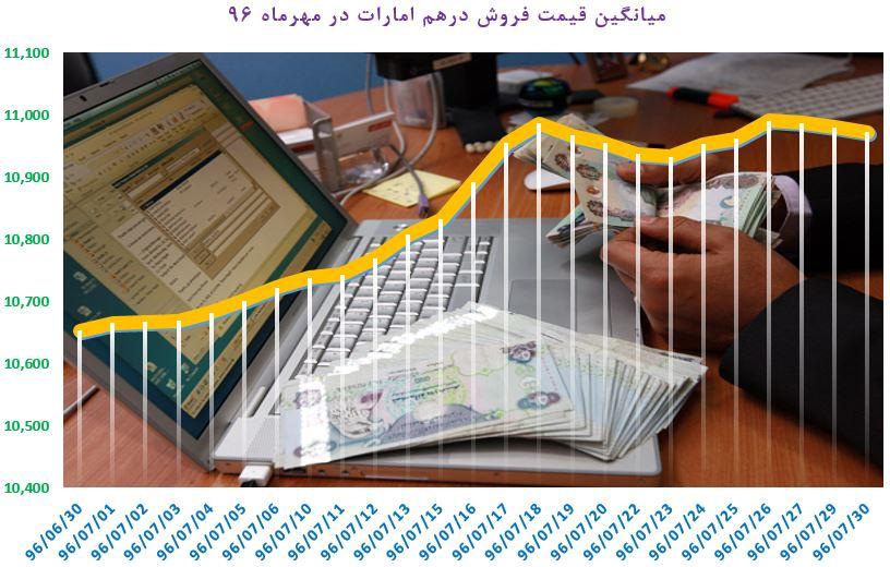 فراز و فرود بازار ارز در مهرماه ۹۶؛