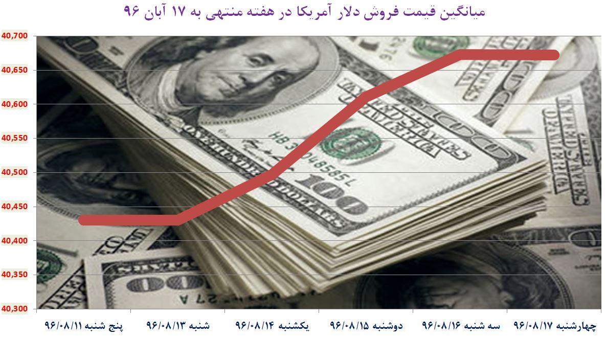 فراز و فرود نرخ دلار آزاد در بازار شنبه 20 آبان + جدول و نمودار
