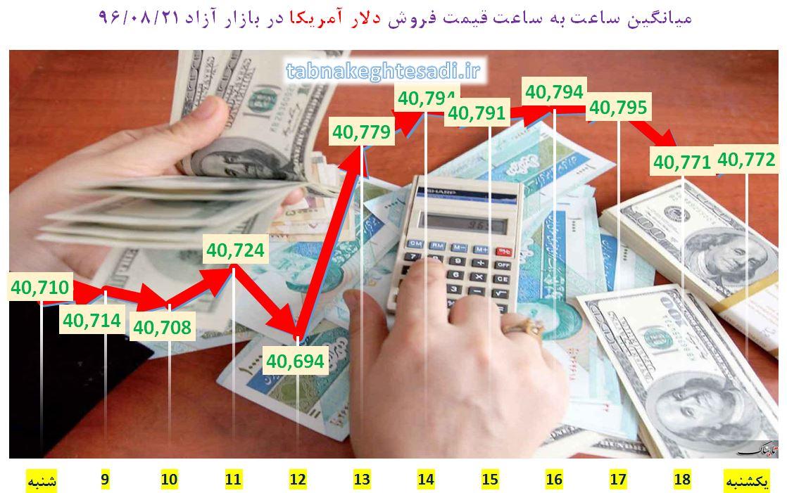 نبض قیمت دلار آمریکا در مرز 4 هزار و 70 تومان