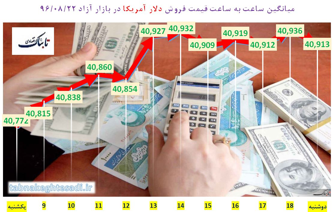 آخرین قیمت دلار در بازار آزاد دوشنبه ۲۲ آبان + جدول/ دلار در بانک مرکزی گران تر شد
