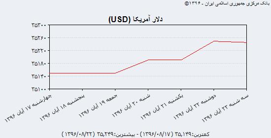 آخرین قیمت دلار، یورو و درهم در بازار آزاد سه شنبه ۲۳ آبان