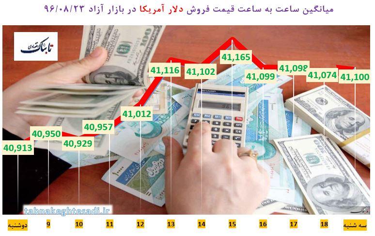 آخرین قیمت سه ارز پرطرفدار در بازار سه شنبه ۲۳ آبان/ میانگین دلار از ۴۱۰۰ تومان رد شد