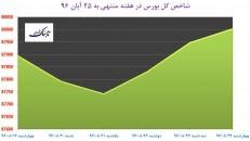 کانالشکنی بورس پس از ۴۶ ماه با حمایت تمامقد «فولاد»