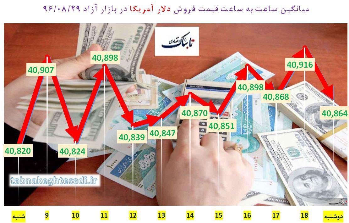 از «حباب بیسابقه سکه در تاریخ معاملات ایران» تا «نظر زنگنه درباره طرح کاهش تولید نفت»