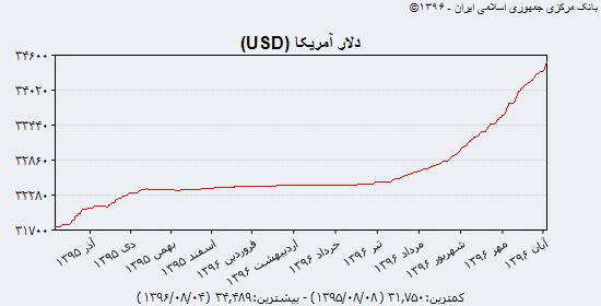 آخرین قیمت سه ارز پرطرفدار بازار آزاد چهارم آبان + جدول و نمودار