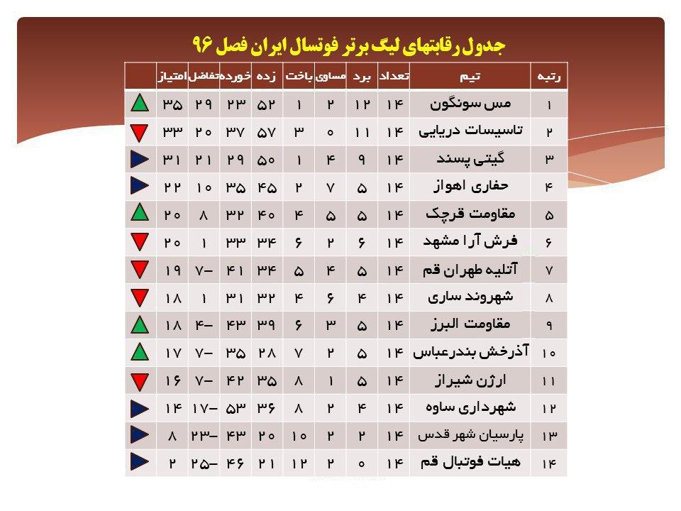 جدول ليگ برتر فوتسال ايران باصدرنشين جديد