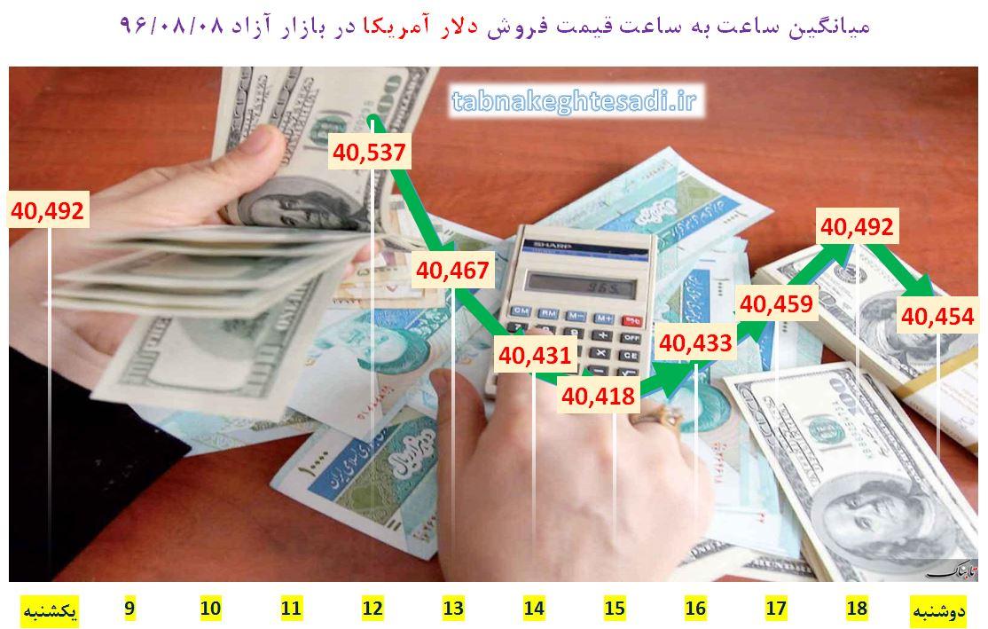 قیمت روپیه اندونزی در ایران امروز آخرین قیمت دلار، یورو و درهم در بازار دوشنبه هشتم آبان ۹۶ ...