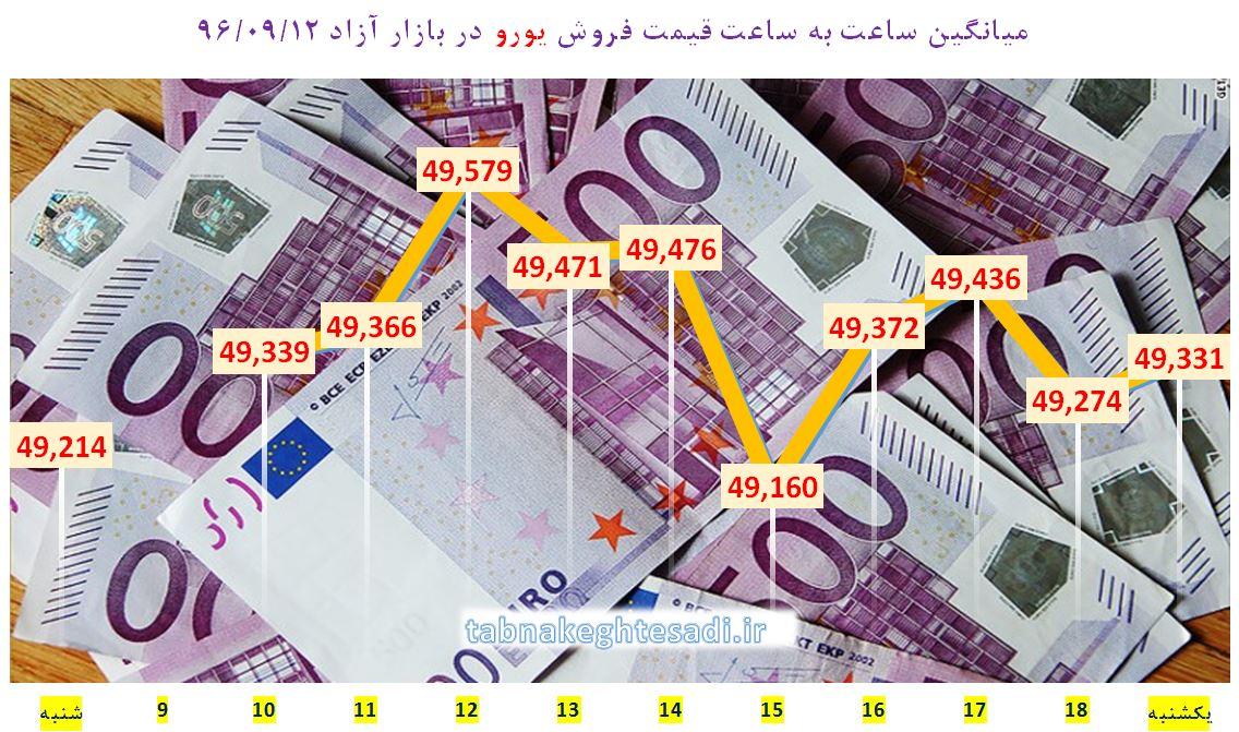 جدیدترین قیمت دلار آمریکا در بازار یکشنبه ۱۲ آذر ماه ۹۶