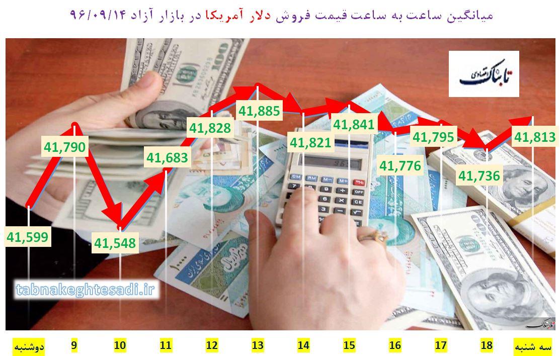 یورو در بازار تهران ۵ هزار تومان را رد کرد/ افزایش نرخ مبادلهای دلار