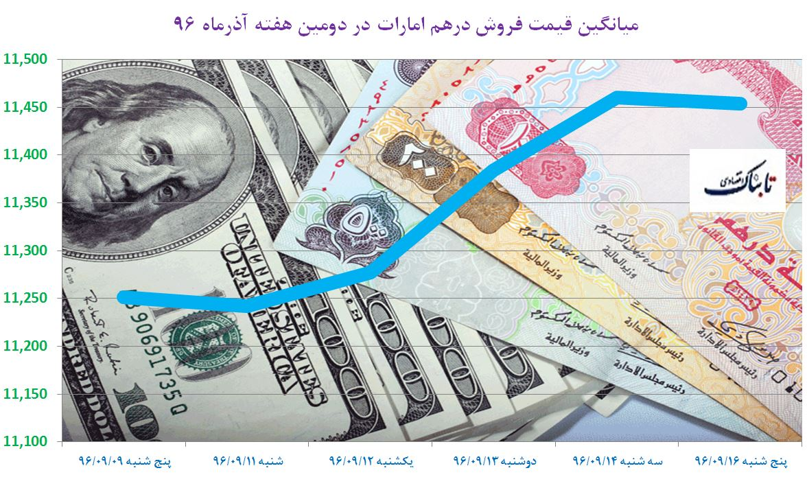 آیا صرافی بانکها ترمز گرانی دلار را میکشند؟؛ مرز ۵ هزار تومانی ارز اروپایی شکسته شد
