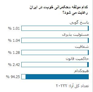 نظرسنجی تابناک:در حکومتگری خوب با نمره نردیک به «صفر» مردود مطلق شده ایم