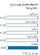 نظرسنجی «تابناک»: در حکومتگری خوب با نمره نزدیک به «صفر» مردود مطلق شده ایم