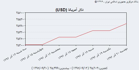 سه گانه دلار، یورو و درهم با عقب نشینی بازار شنبه ۲۵ آذرماه را آغاز کردند