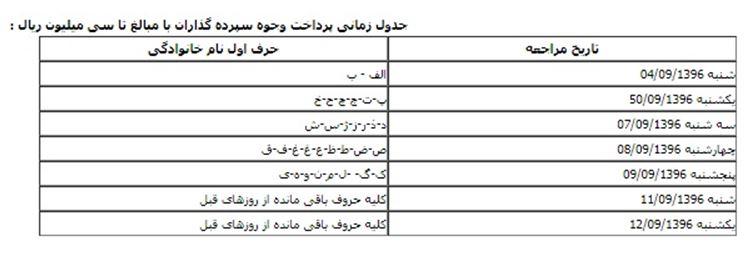 سپرده گذاران آرمان البرز ایرانیان چگونه می توانند طلب خود را بگیرند؟