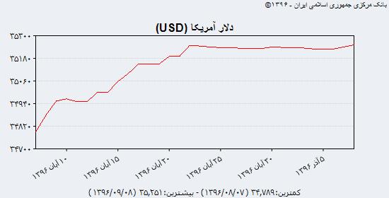 آخرین قیمت دلار، یورو و درهم در بازار چهارشنبه هشتم آذرماه 96