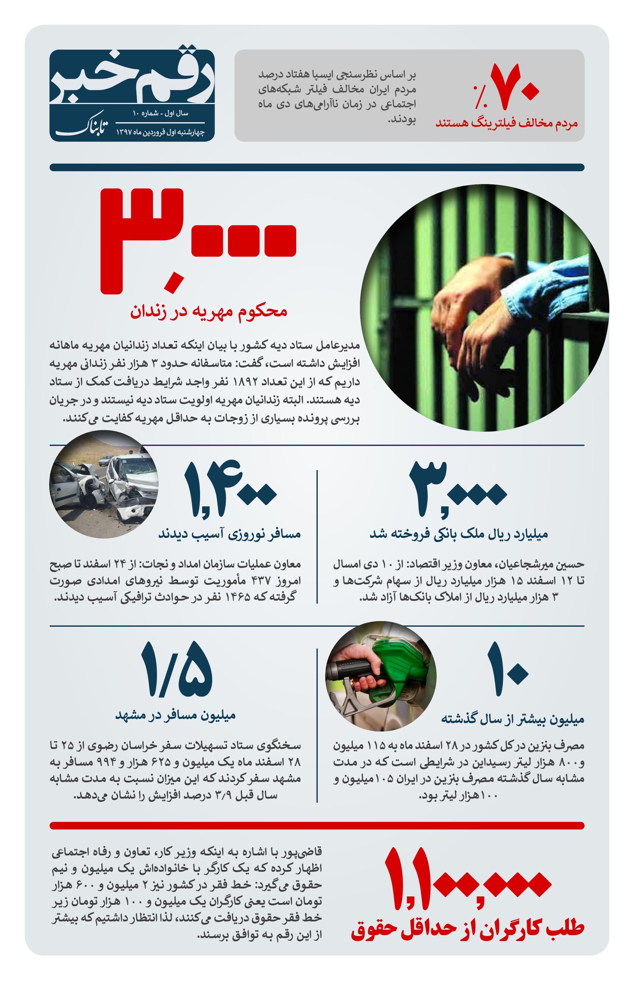 رقم خبر: آخرین آمار زندانیان مهریه در کشور