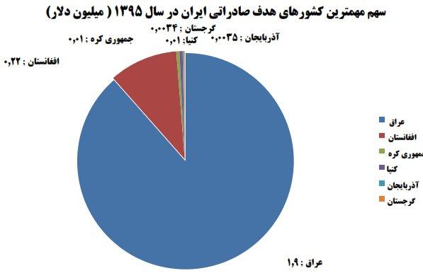 واردات ماشین لباسشویی ۶۷ برابر صادرات