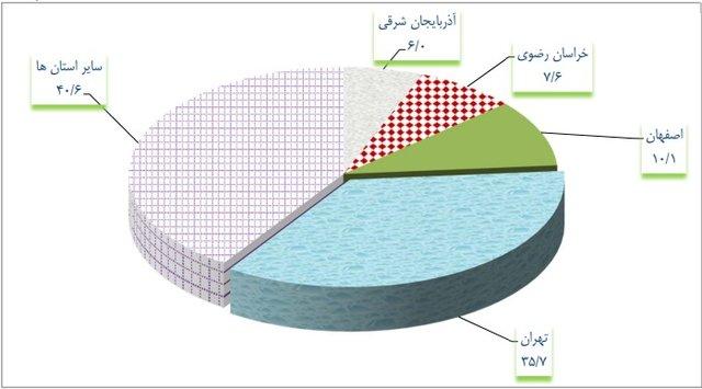 ۹۵ درصد چکهای برگشتی تهرانیها از بیپولی است