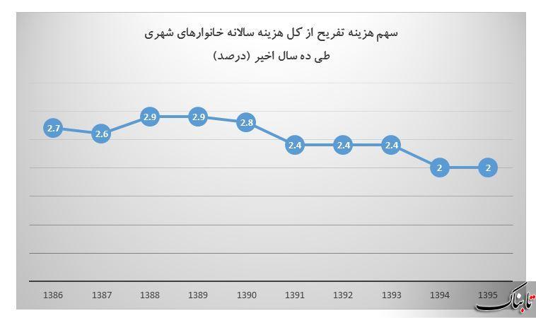 هزینه تفریحات پولدارهای ایرانی چند برابر بی پولها است؟