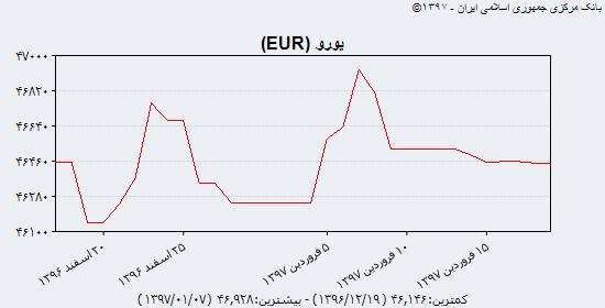 جدیدترین قیمت دلار آمریکا، یورو و یوآن چین در بازار ارز یکشنبه ۱۹ فروردین ۹۷/ دلار ۳۷۸۱۴ ریالی در ایستگاه میرداماد/ نرخ ارز دانشجویی آزاد شد
