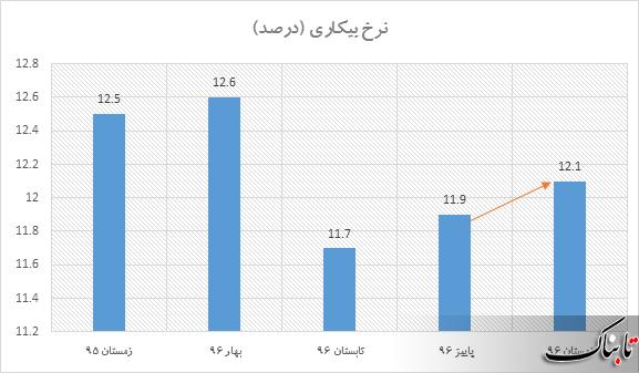 در زمستان ۹۶، نرخ بیکاری رشد کرد