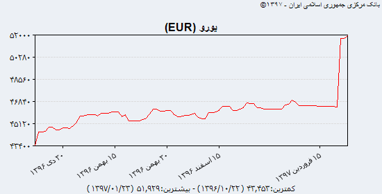 ۱۵ ارز کاهشی در مقابل ۱۵ ارز افزایشی/ طلا جهانی همچنان در نزدیکی سقف ۱۳۵۰ دلاری/ توقف ریزش نرخ سکه تمام