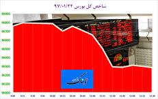 شاخصهای منتخب بورس تهران قرمز شد/ فضای منفی در گروههای صادرات محور