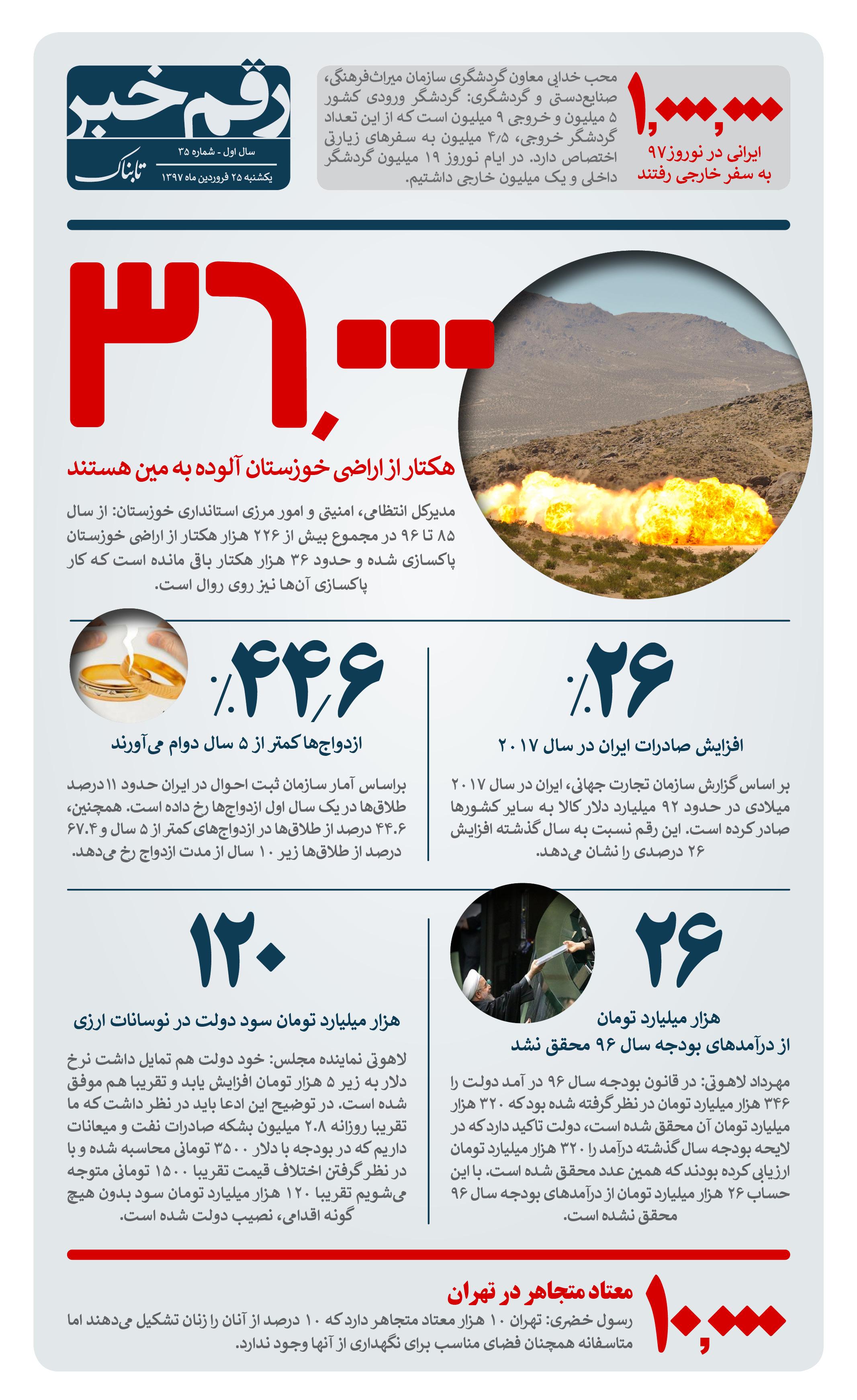 رقم خبر: آماری از اراضی آلوده به مین در خوزستان