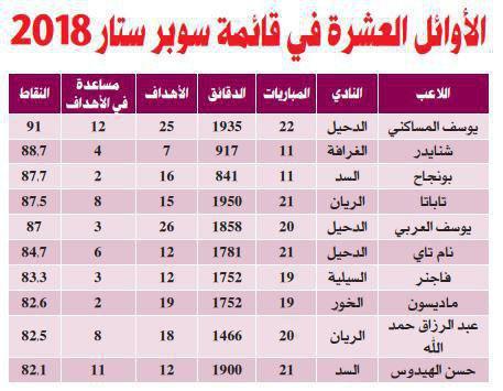 سهم عجیب لژیونرهای ایرانی بین ۱۰بازیکن برتر لیگ قطر