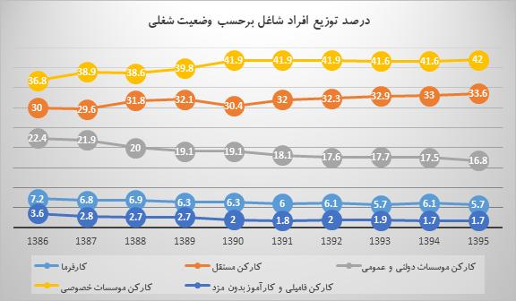 بخش غیررسمی در ایران طی ده سال اخیر چه تغییری کرده است؟
