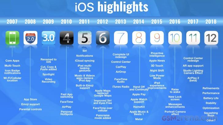 سیر تکامل سیستم عامل IOS
