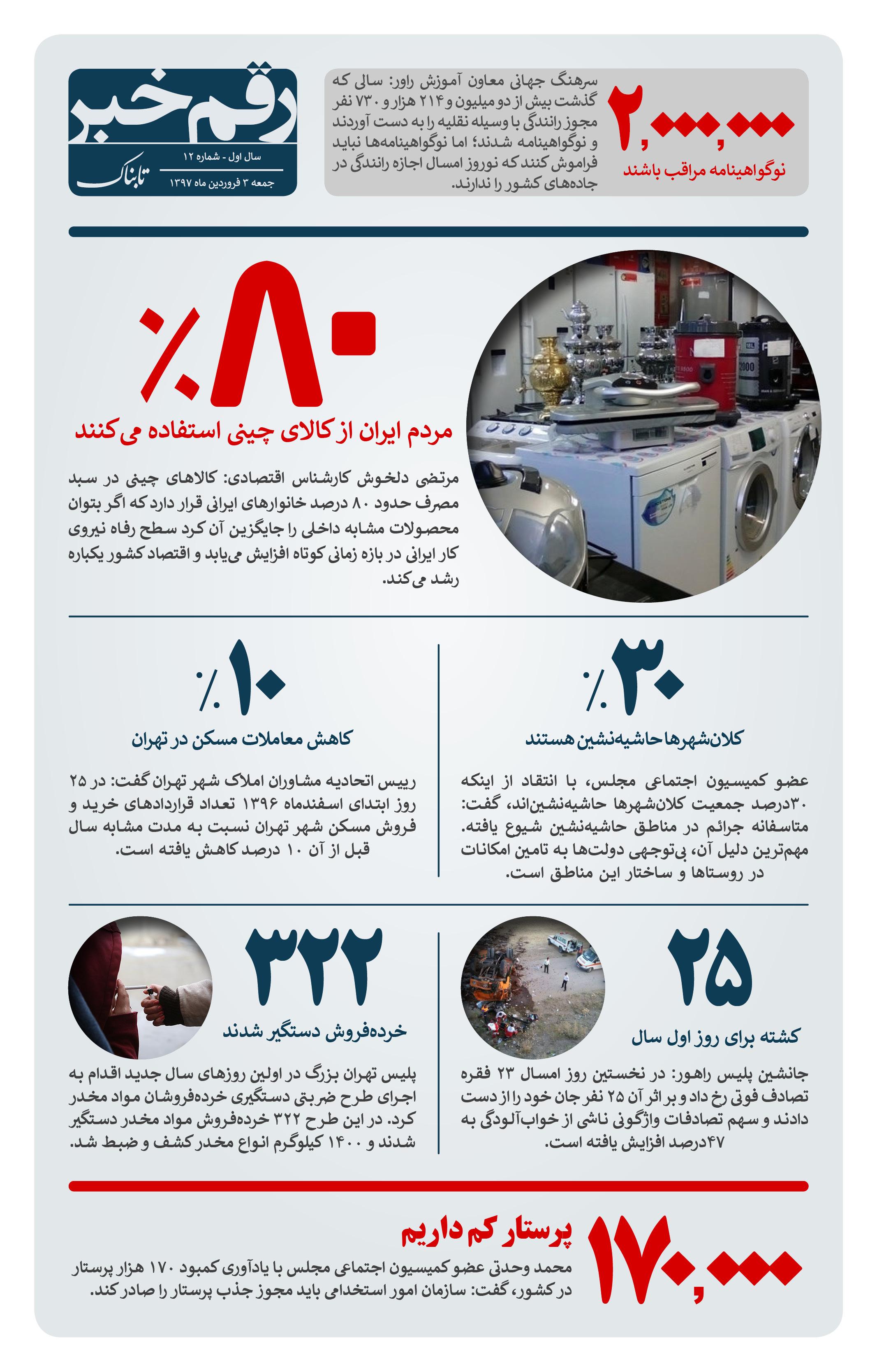 رقمخبر: چند درصد ایرانیها از کالای چینی استفاده میکنند