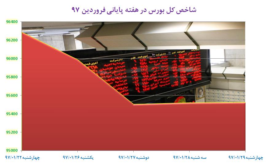 سایه نگرانیهای غیر اقتصادی بر بازار سهام/ عقب نشینی 900 واحدی نماگر بورس تهران